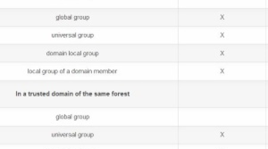 Active Directory Nested Groups: Overview group nesting
