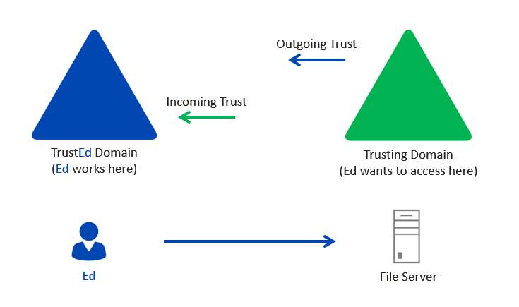 Trusting AD Domains unidirectional