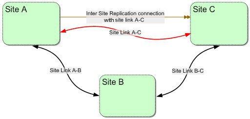 ISRC-site-link-a-c
