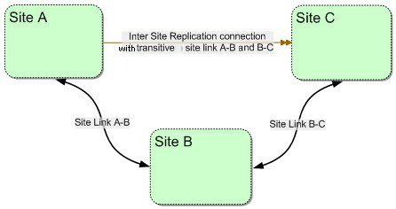 ISRC-transitive-site-link
