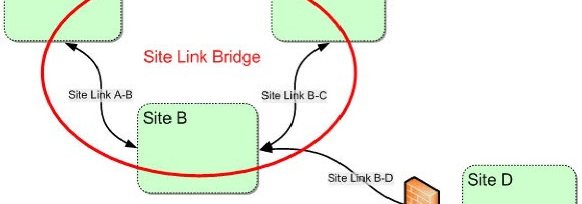 Active Directory Sites and Services – Bridge all site links