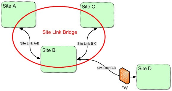 site link bridge