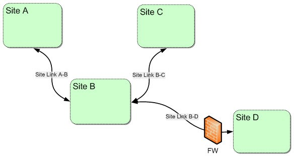 site-link-with-firewall