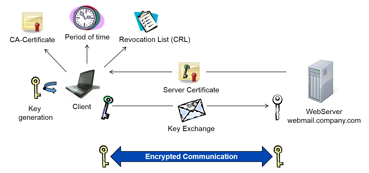 Public Key Infrastructure Digital Certificates Https Ssl