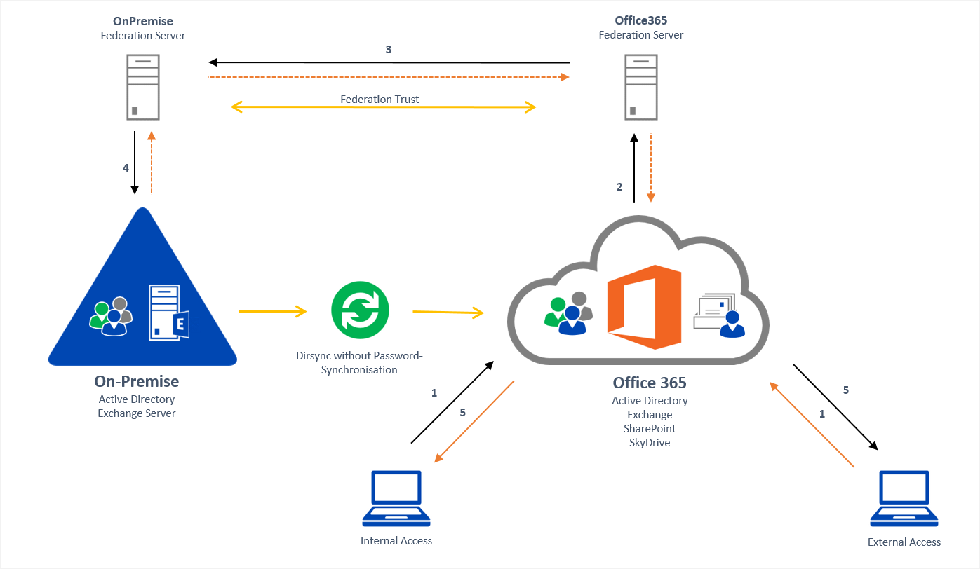 Office 365 and on premise with federation and dirsync for Architects online