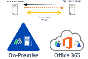 Office 365 and On-Premise with Federation and DirSync