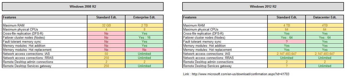 a comparison of windows server 2008 Hi, to add some to al's good tip : you can't join a domain with any home version of xp, vista, or windows 7 windows 7 editions - scroll down to the comparison chart.