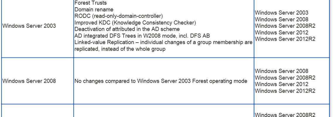 Domain and Forest Functional Levels – Overview