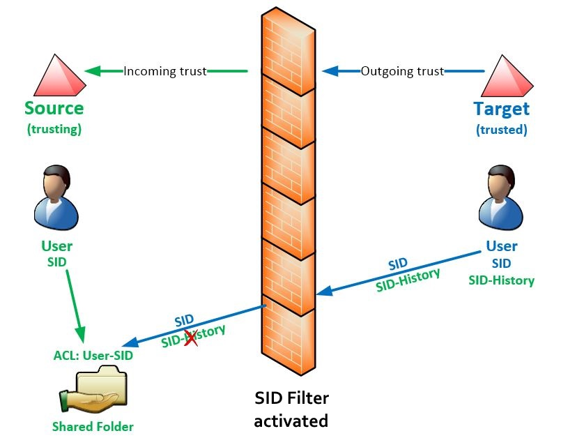 SID-Filtering-filter-activated