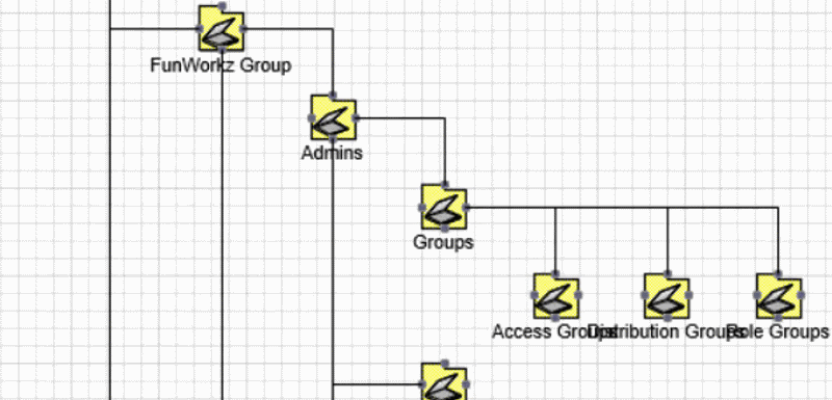 active directory structure diagram in visio with adtd   visualize adactive directory structure diagram in visio   adtd