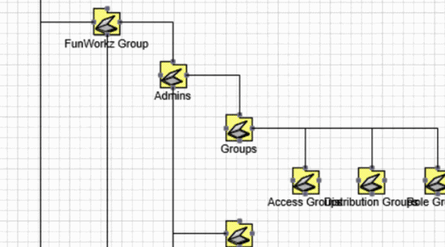 Active Directory Structure Diagram in Visio with ADTD - Visualize AD