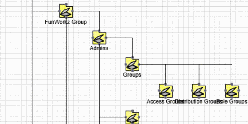 active directory structure diagram in visio with adtd