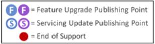 windows-10-update-branches-technet-solution-2