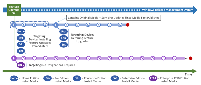 windows-10-update-branches-technet-solution