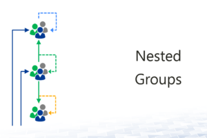 Nesting groups in Active Directory