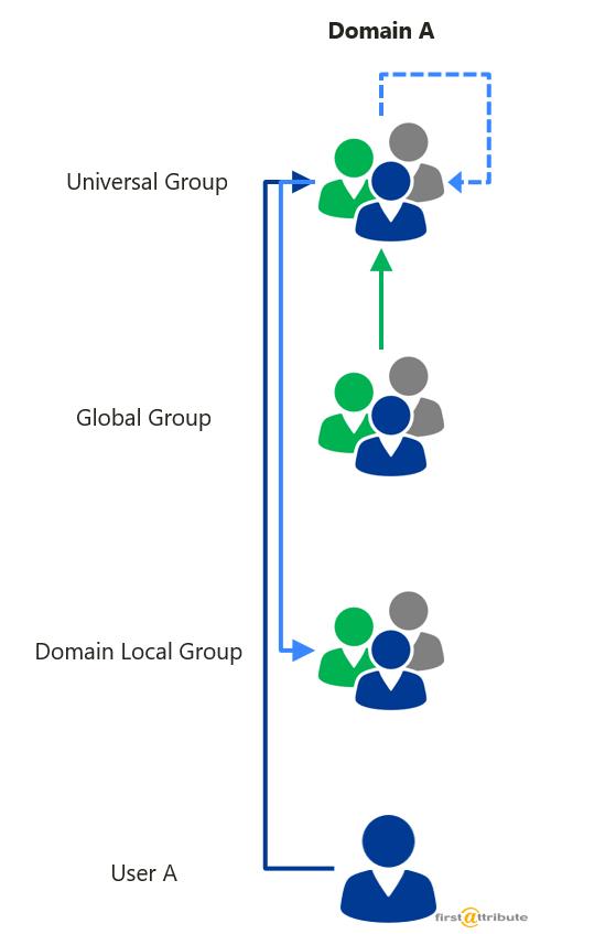 Nesting groups