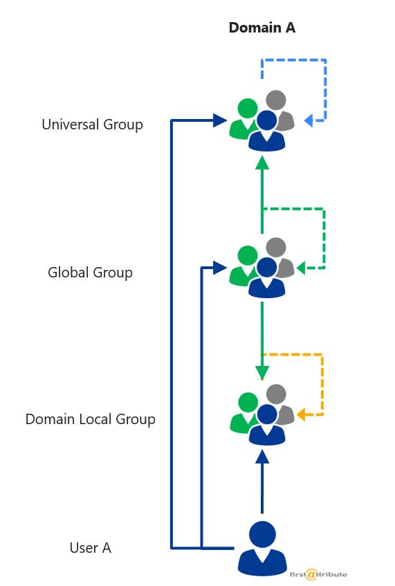Nesting groups 8