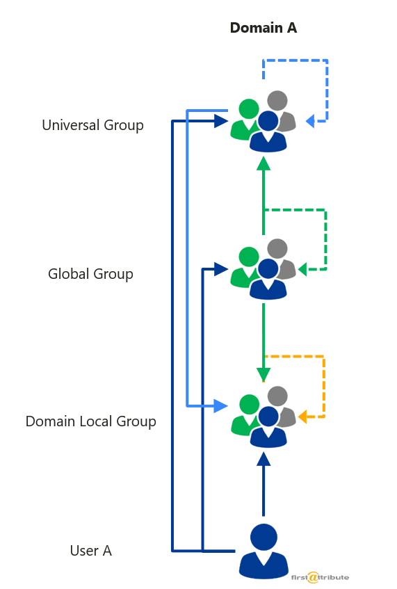 Nesting groups in Active Directory - Active Directory FAQ
