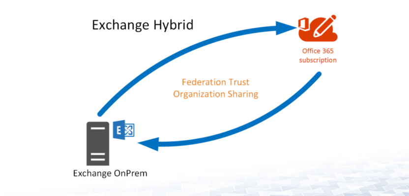 O365 Hybrid - Exchange Federation Trust - Active Directory FAQ
