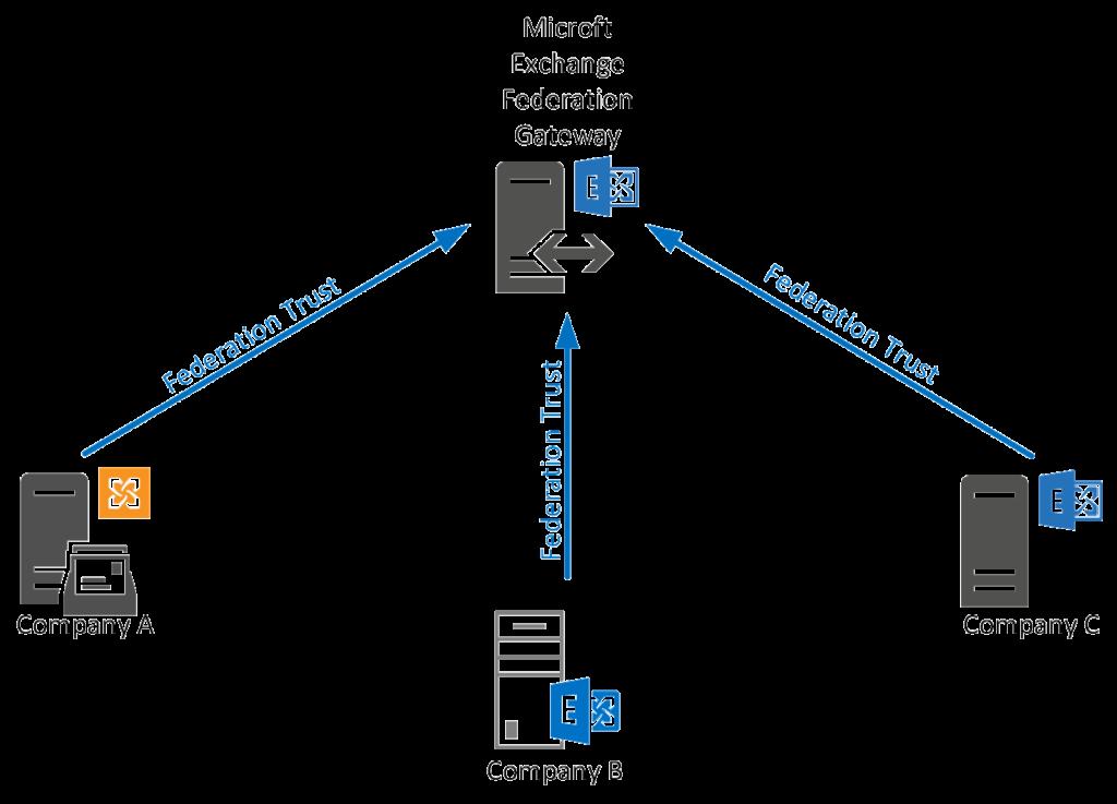 O365 Hybrid - Exchange Federation Trust - Active Directory FAQ